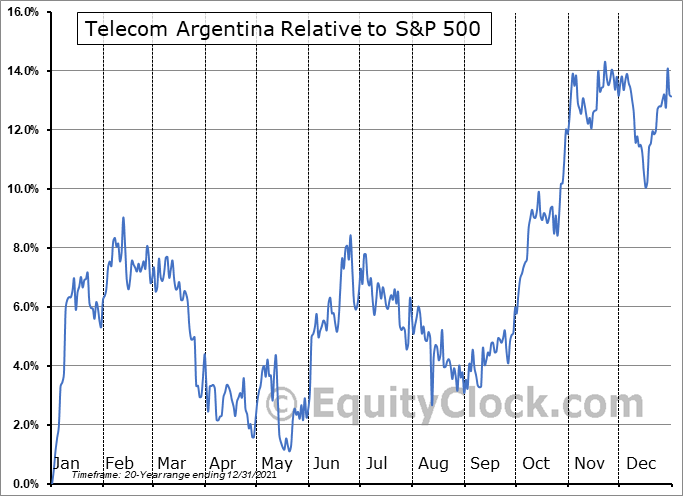 TEO Relative to the S&P 500