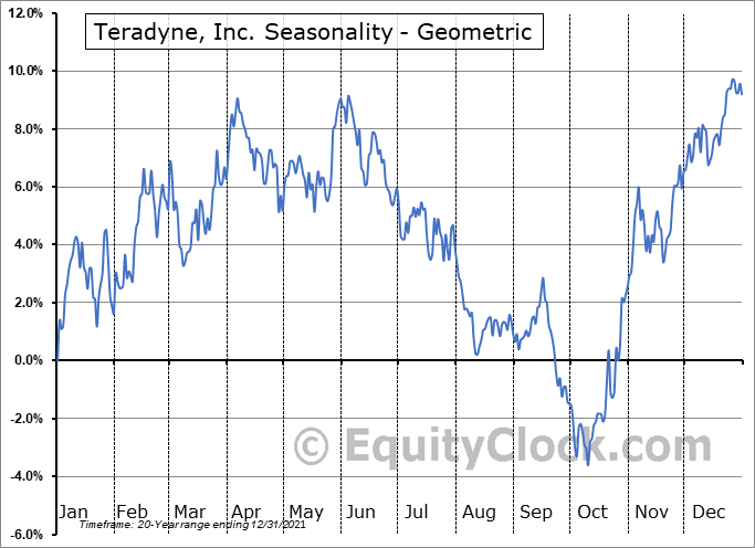 Teradyne, Inc. (NASD:TER) Seasonality