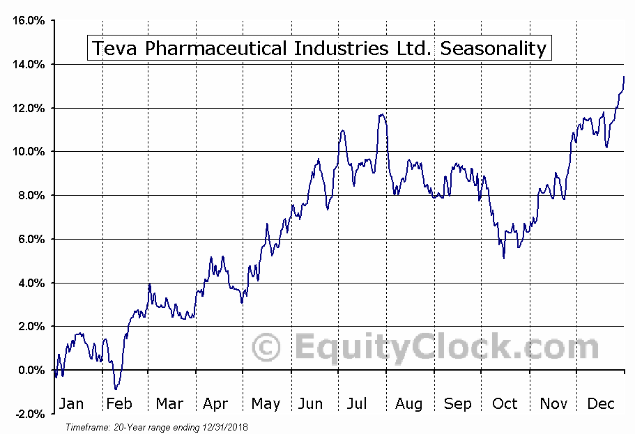 Teva Pharmaceutical Industries Ltd (ADR) (NASDAQ:TEVA) Seasonal Chart