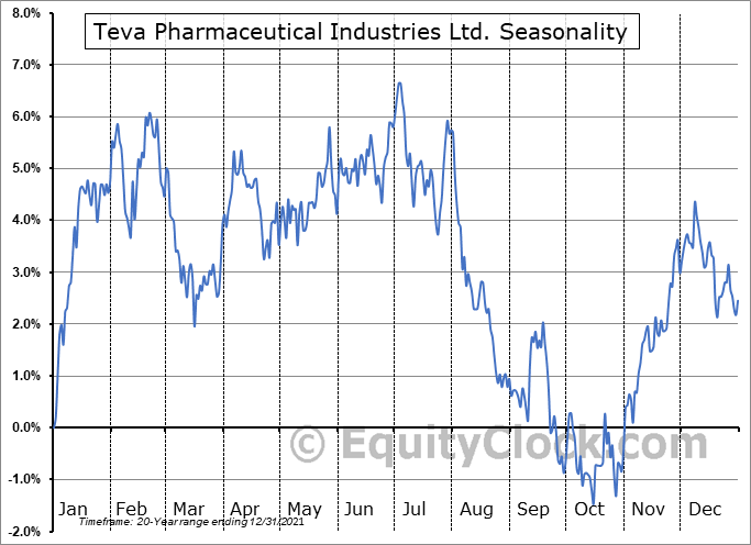 Teva Pharmaceutical Industries Limited Seasonal Chart