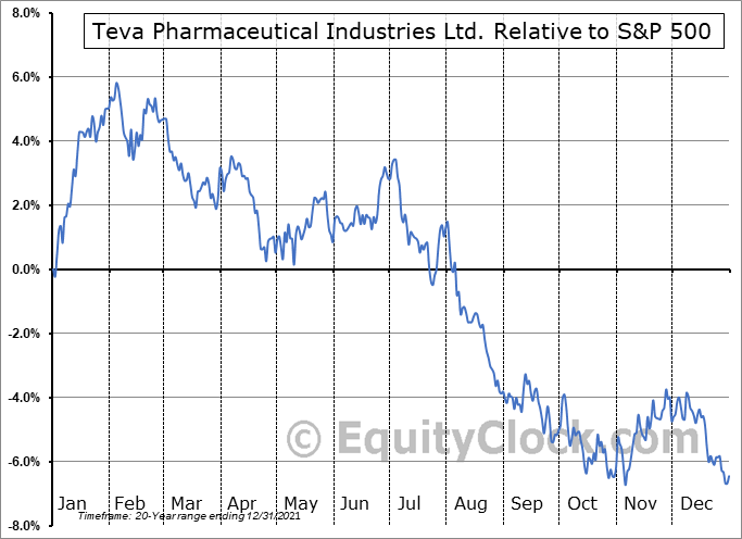 TEVA Relative to the S&P 500
