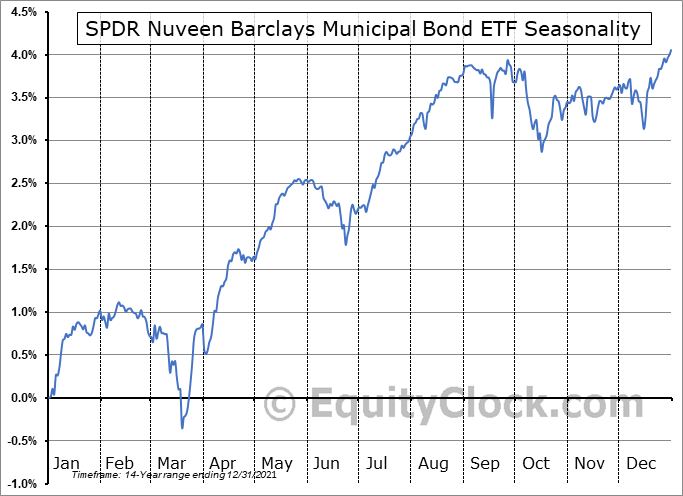 SPDR Nuveen Barclays Municipal Bond ETF (NYSE:TFI) Seasonality