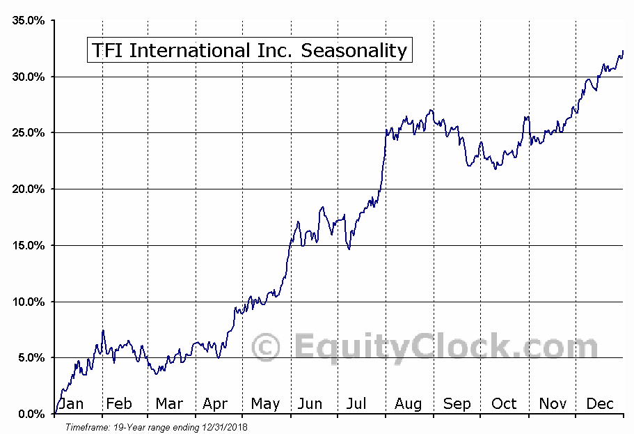 TransForce Inc (TSE:TFII) Seasonal Chart
