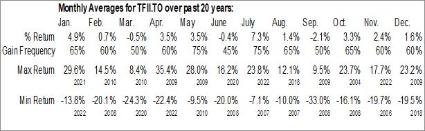 Monthly Seasonal TFI International Inc. (TSE:TFII.TO)
