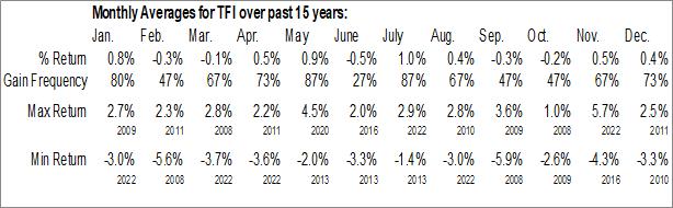 Monthly Seasonal SPDR Nuveen Barclays Municipal Bond ETF (NYSE:TFI)