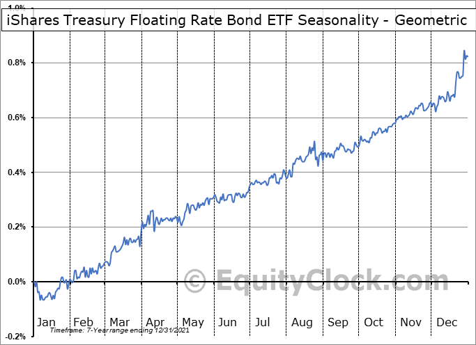 iShares Treasury Floating Rate Bond ETF (AMEX:TFLO) Seasonality
