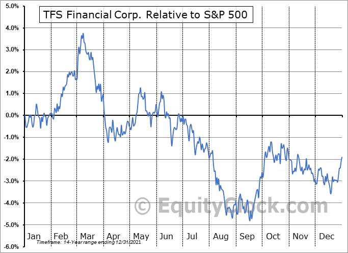 TFSL Relative to the S&P 500