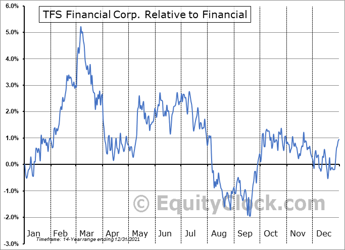 TFSL Relative to the Sector