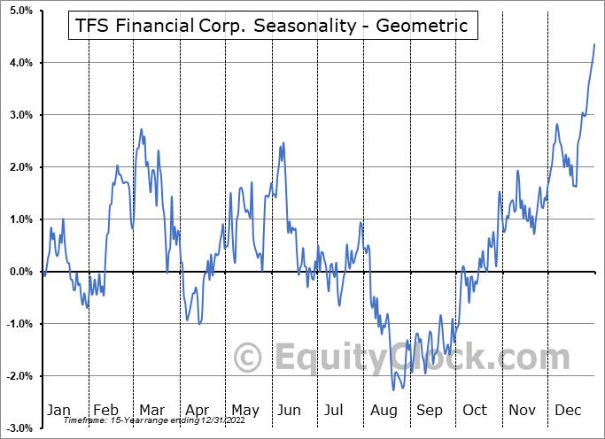 TFS Financial Corp. (NASD:TFSL) Seasonality