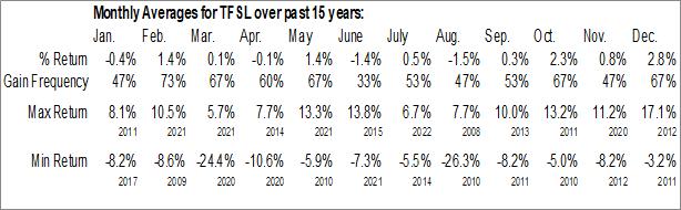 Monthly Seasonal TFS Financial Corp. (NASD:TFSL)