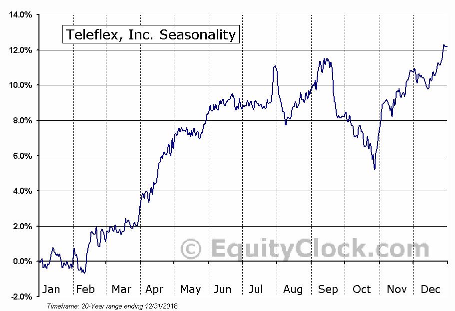 Teleflex, Inc. (NYSE:TFX) Seasonal Chart