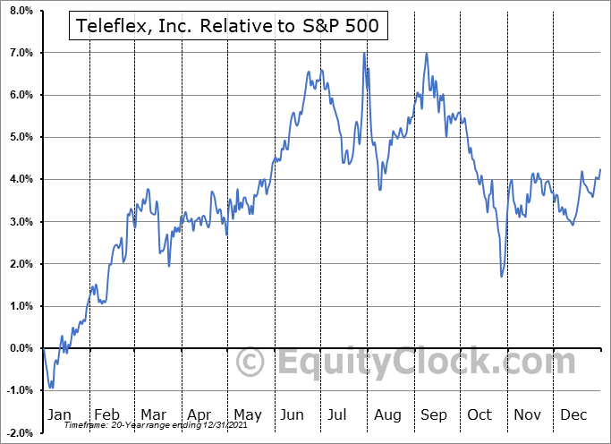 TFX Relative to the S&P 500