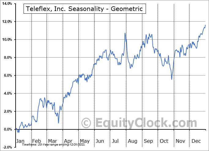 Teleflex, Inc. (NYSE:TFX) Seasonality
