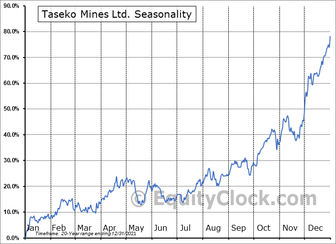 Taseko Mines Ltd. (AMEX:TGB) Seasonality