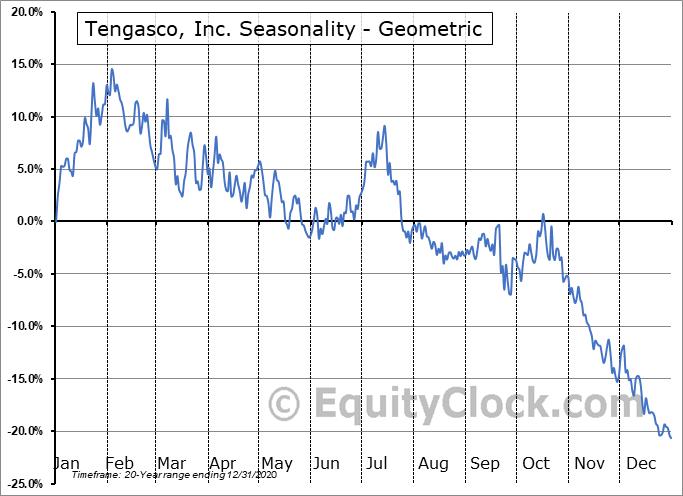 Tengasco, Inc. (AMEX:TGC) Seasonality