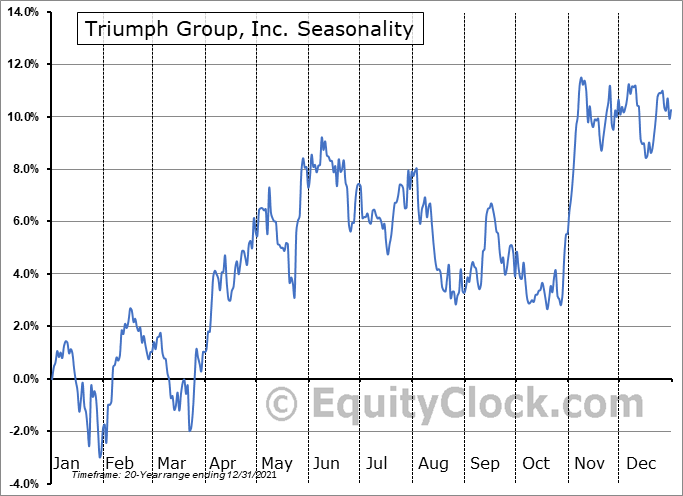 Triumph Group, Inc. (NYSE:TGI) Seasonal Chart