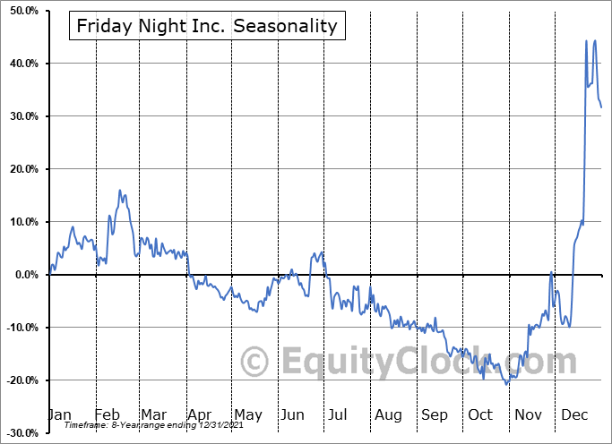 Friday Night Inc. (OTCMKT:TGIFF) Seasonality