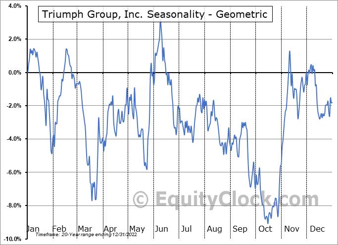 Triumph Group, Inc. (NYSE:TGI) Seasonality