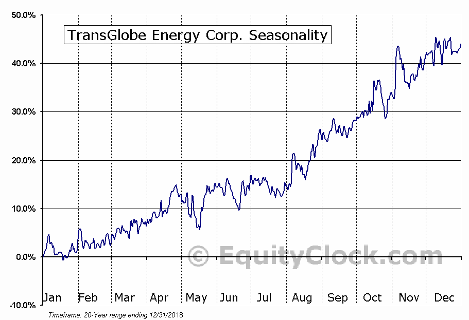 TransGlobe Energy Corp. (TSE:TGL.TO) Seasonal Chart