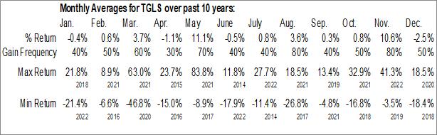 Monthly Seasonal Tecnoglass Inc. (NASD:TGLS)