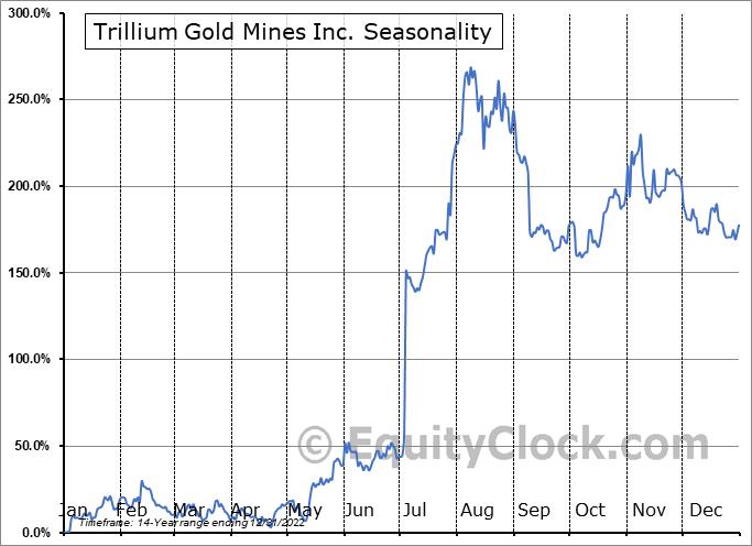 Trillium Gold Mines Inc. (TSXV:TGM.V) Seasonality