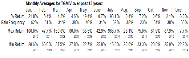 Monthly Seasonal Trillium Gold Mines Inc. (TSXV:TGM.V)