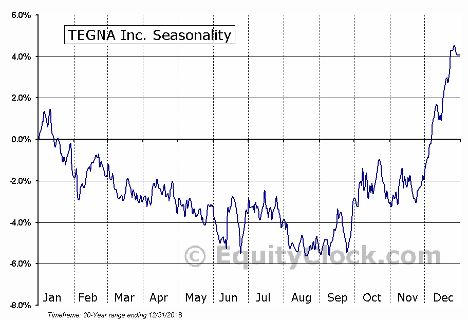 TEGNA Inc. (NYSE:TGNA) Seasonal Chart
