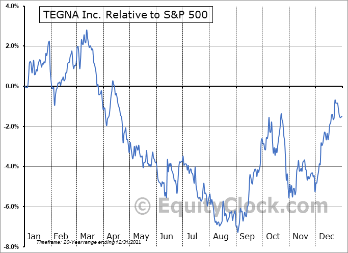 TGNA Relative to the S&P 500