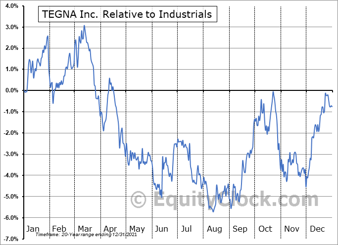 TGNA Relative to the Sector