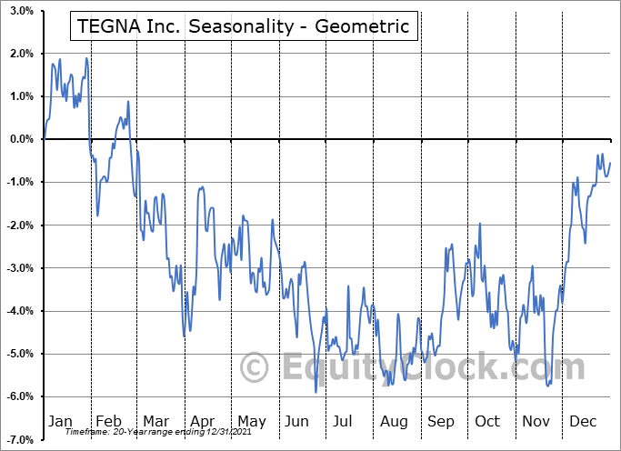 TEGNA Inc. (NYSE:TGNA) Seasonality