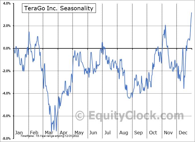TeraGo Inc. (TSE:TGO.TO) Seasonality