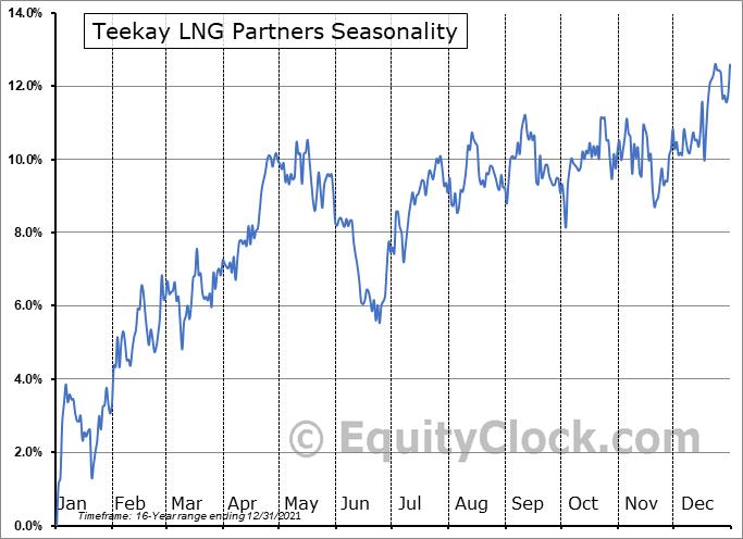 Teekay LNG Partners (NYSE:TGP) Seasonality