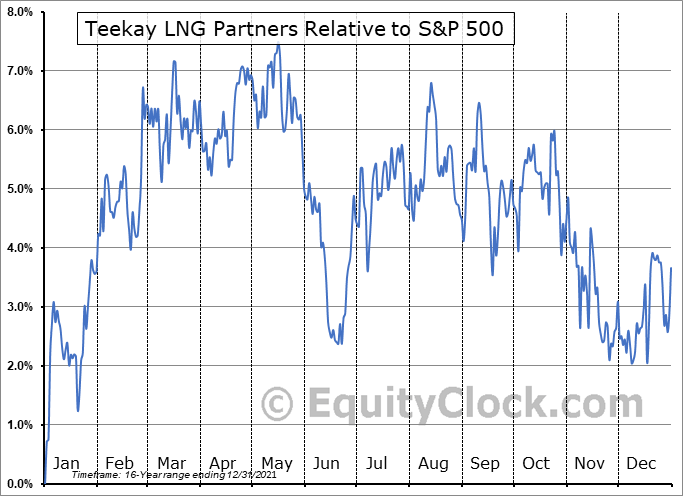 TGP Relative to the S&P 500