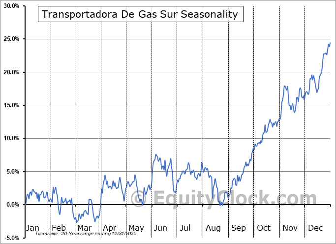 Transportadora De Gas Sur (NYSE:TGS) Seasonality