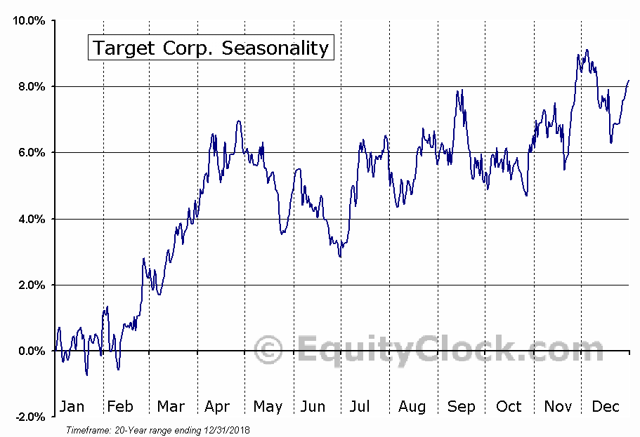 Target Corporation  (NYSE:TGT) Seasonal Chart