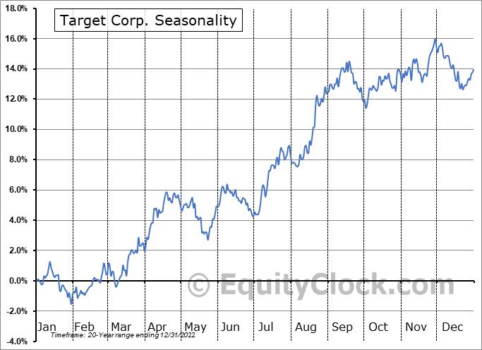 Target Corp. (NYSE:TGT) Seasonal Chart