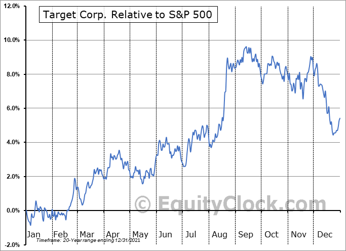 TGT Relative to the S&P 500