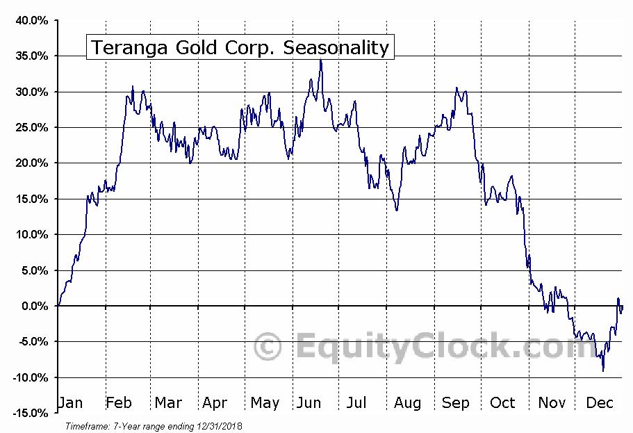 Teranga Gold Corp. (TSE:TGZ.TO) Seasonal Chart