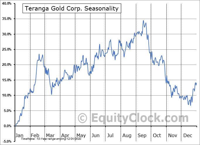 Teranga Gold Corp. (TSE:TGZ.TO) Seasonality
