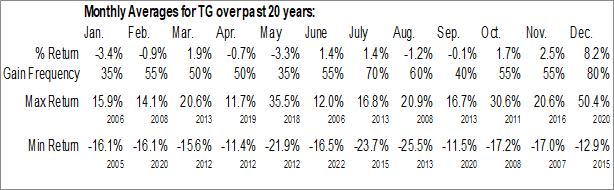 Monthly Seasonal Tredegar Corp. (NYSE:TG)