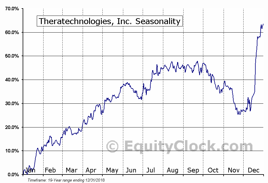 Theratechnologies (TSE:TH) Seasonal Chart