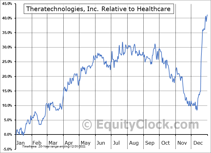 TH.TO Relative to the Sector