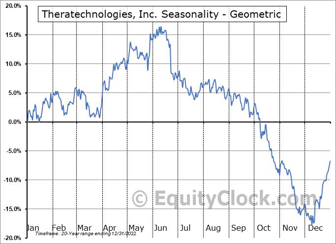 Theratechnologies, Inc. (TSE:TH.TO) Seasonality