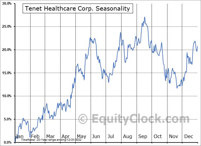 Tenet Healthcare Corporation Seasonal Chart