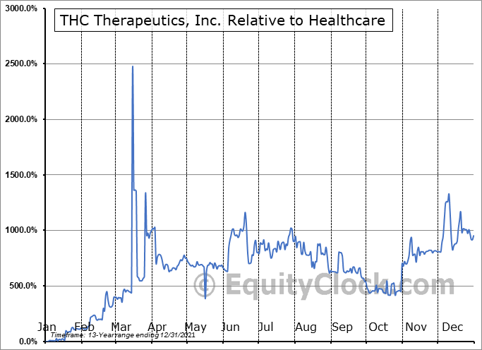 THCT Relative to the Sector