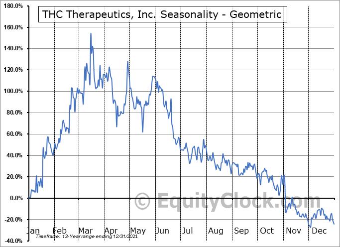 THC Therapeutics, Inc. (OTCMKT:THCT) Seasonality