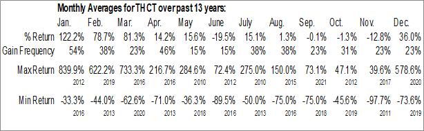 Monthly Seasonal THC Therapeutics, Inc. (OTCMKT:THCT)