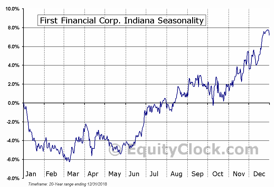 First Financial Corp. Indiana (NASD:THFF) Seasonal Chart