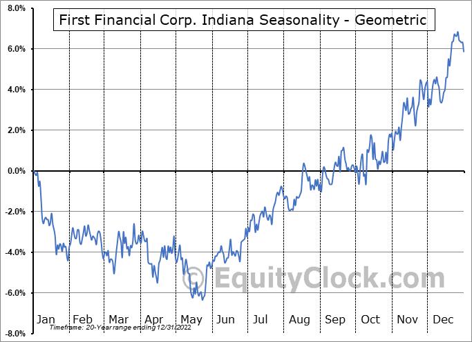 First Financial Corp. Indiana (NASD:THFF) Seasonality