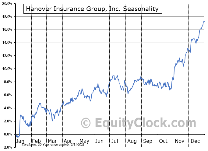 Hanover Insurance Group, Inc. (NYSE:THG) Seasonal Chart